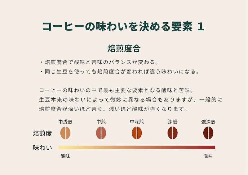 コーヒーの味わいを決める要素1